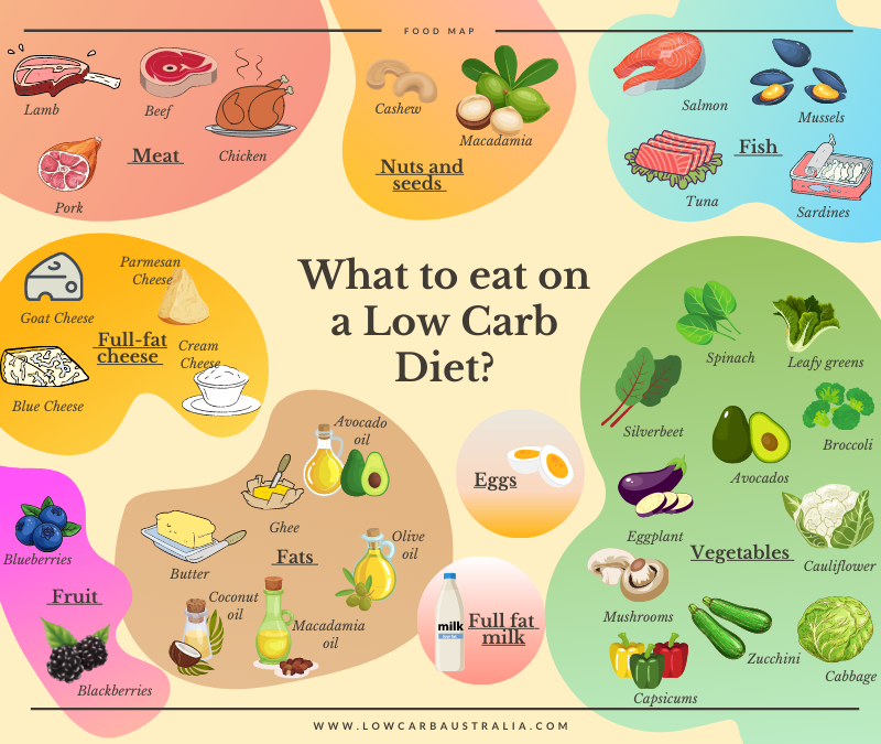 What to eat on a Low Carb Diet?