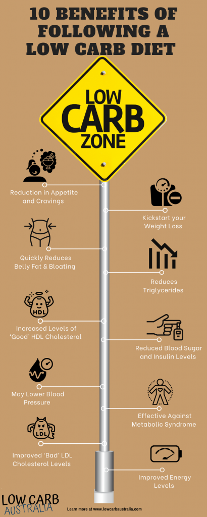 10 Benefits of Following a Low Carb Diet